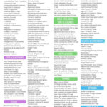 Eat This Not That FODMAPs Food List Printable PDF