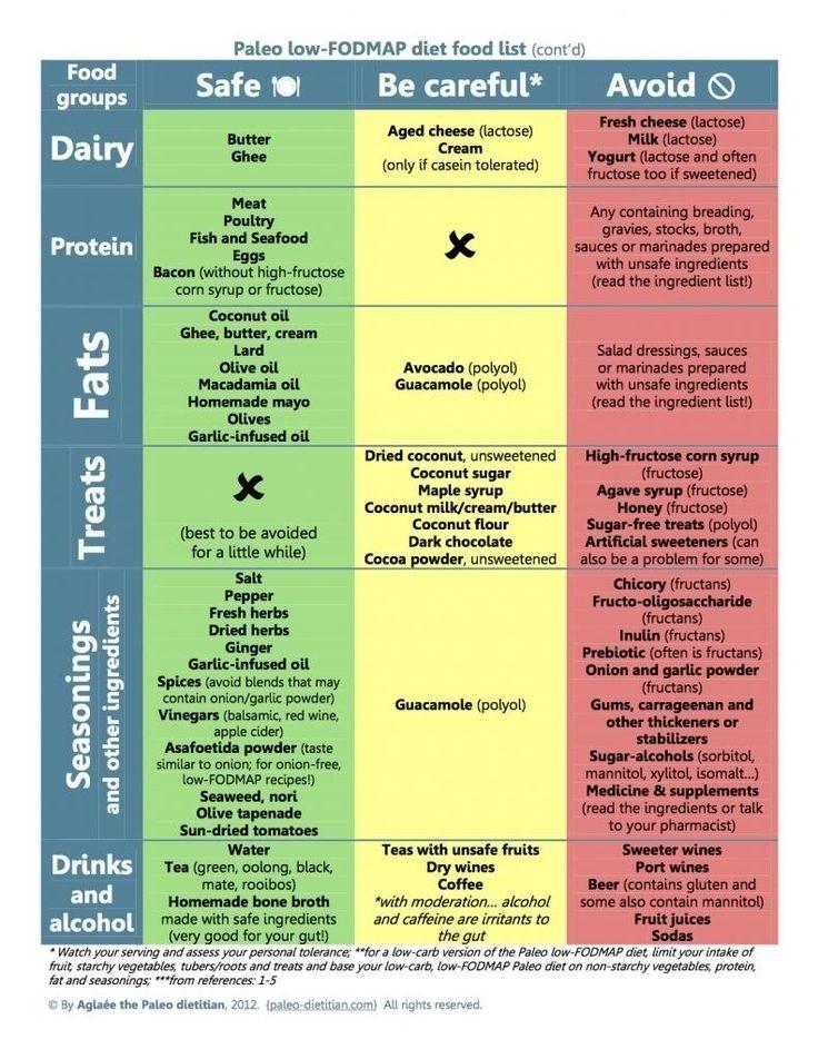 Printable Fodmap Diet Chart 2020 Printable Calendar