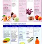 Fodmap Diet Chart 2020 Printable Calendar Posters Images