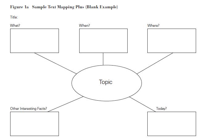 Semantic Map Graphic Organizer Pdf