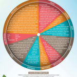 Use This Low FODMAP Food Chart As A Handy Quick Reference